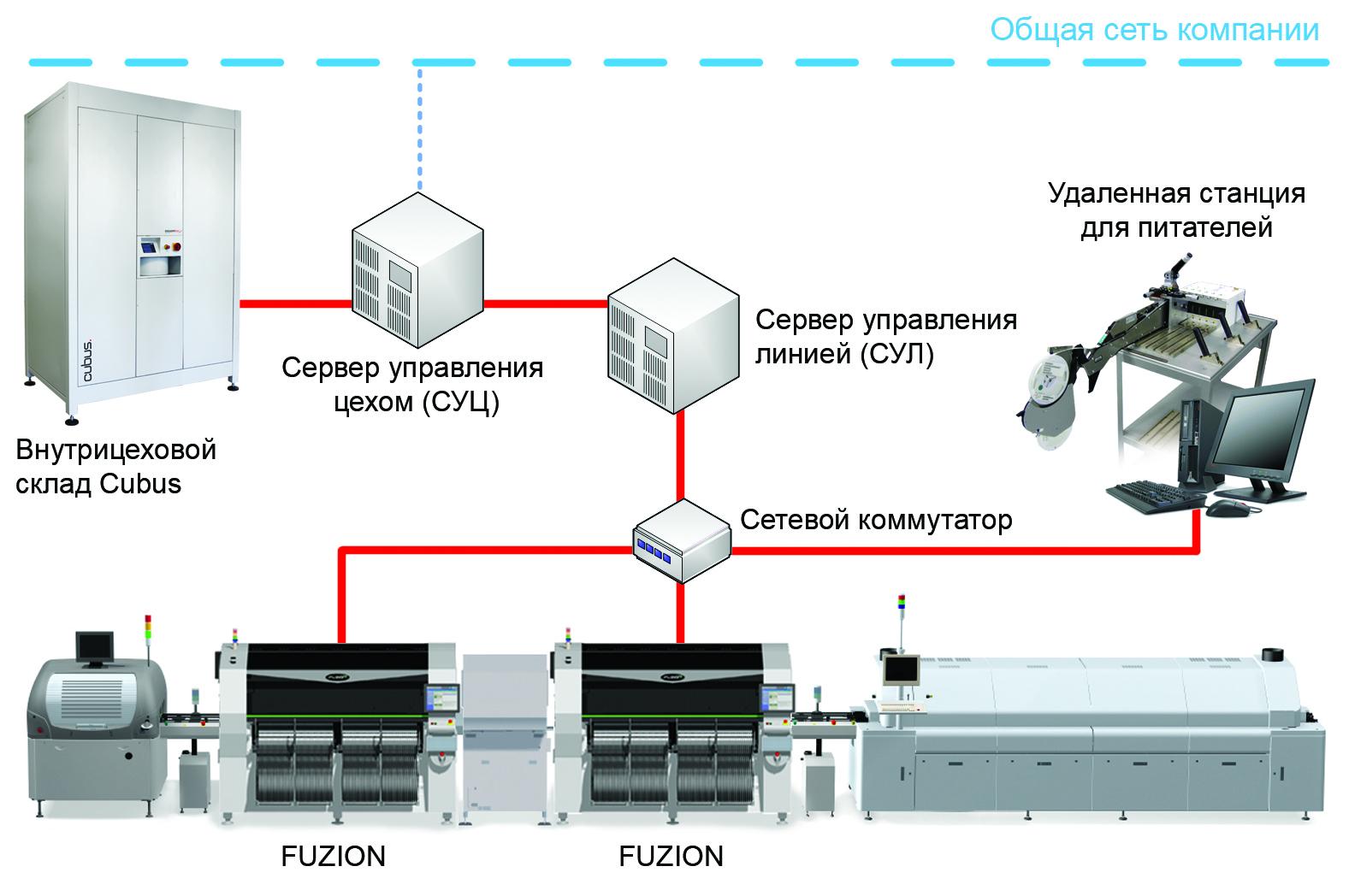 fuzion-line-control-server.jpg